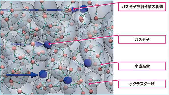 モルトロンオゾン分子水の構造